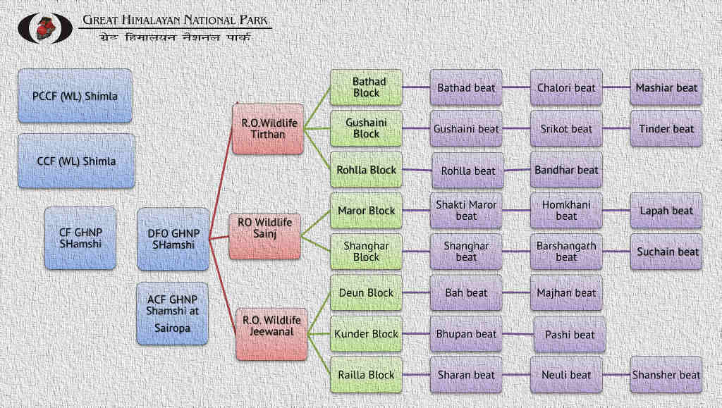 GHNP Organization chart (Click to enlarge)
